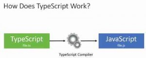 How TypeScript works